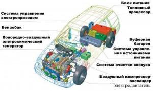 Электромобиль с электрохимическим генератором