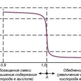 Как проверить лямбда зонд