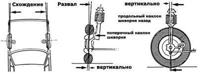 регулировка углов установки колес audi 80