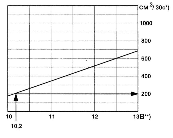 проверка топливного насоса audi a3