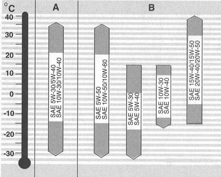 система смазки audi a3